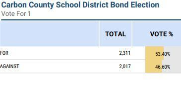 Preliminary Bond Election Results